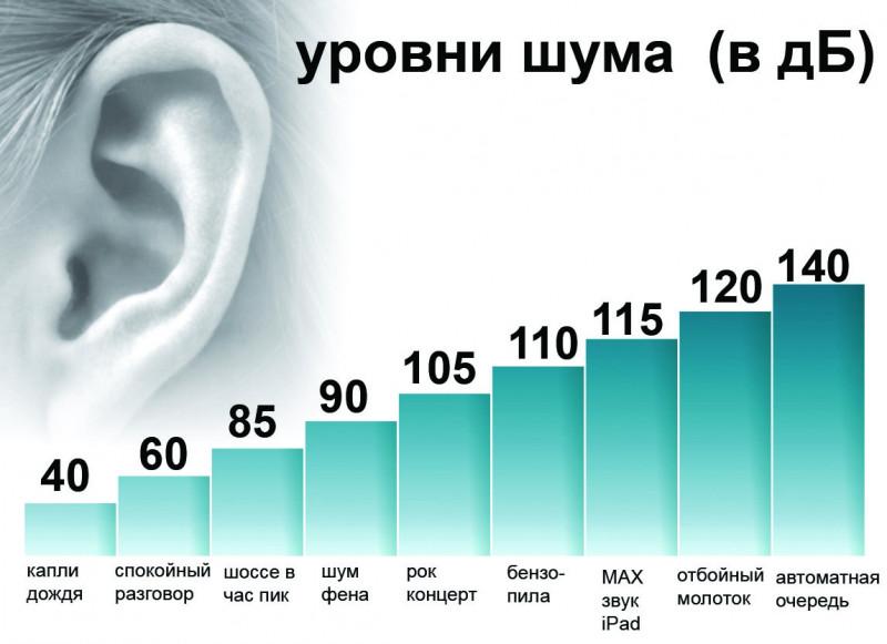 шумомер GM1352 алматы